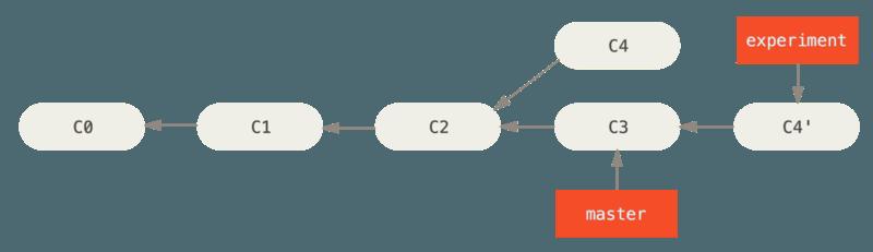 将 `C4` 中的修改变基到 `C3` 上。